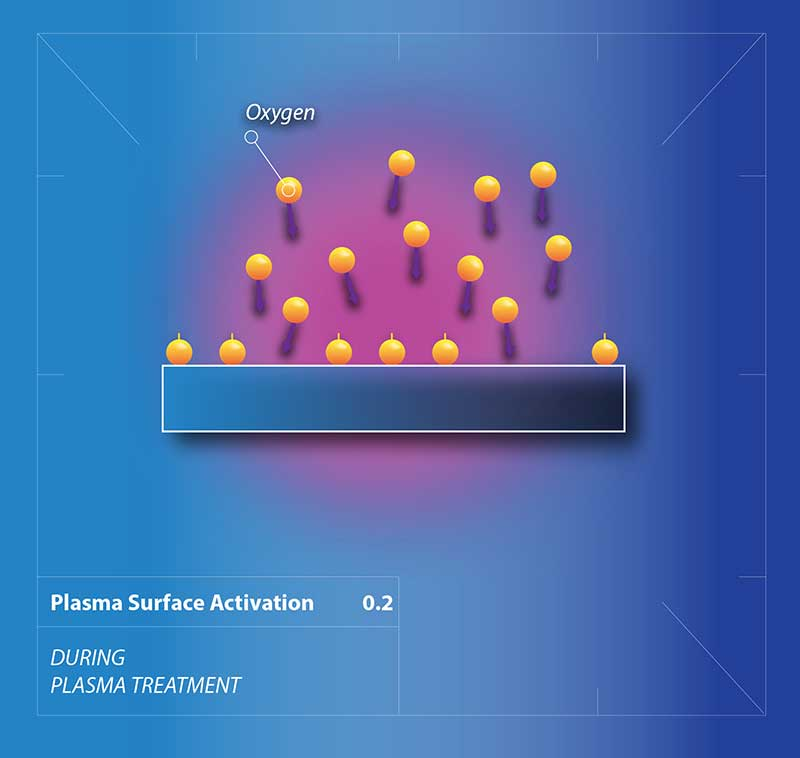 Plasma Surface Activation 02 Second Stage Schematic Drawing